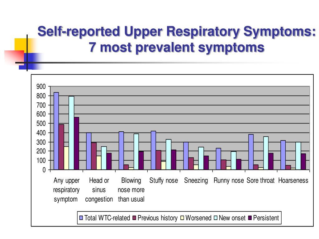 Self-reported Upper Respiratory Symptoms: