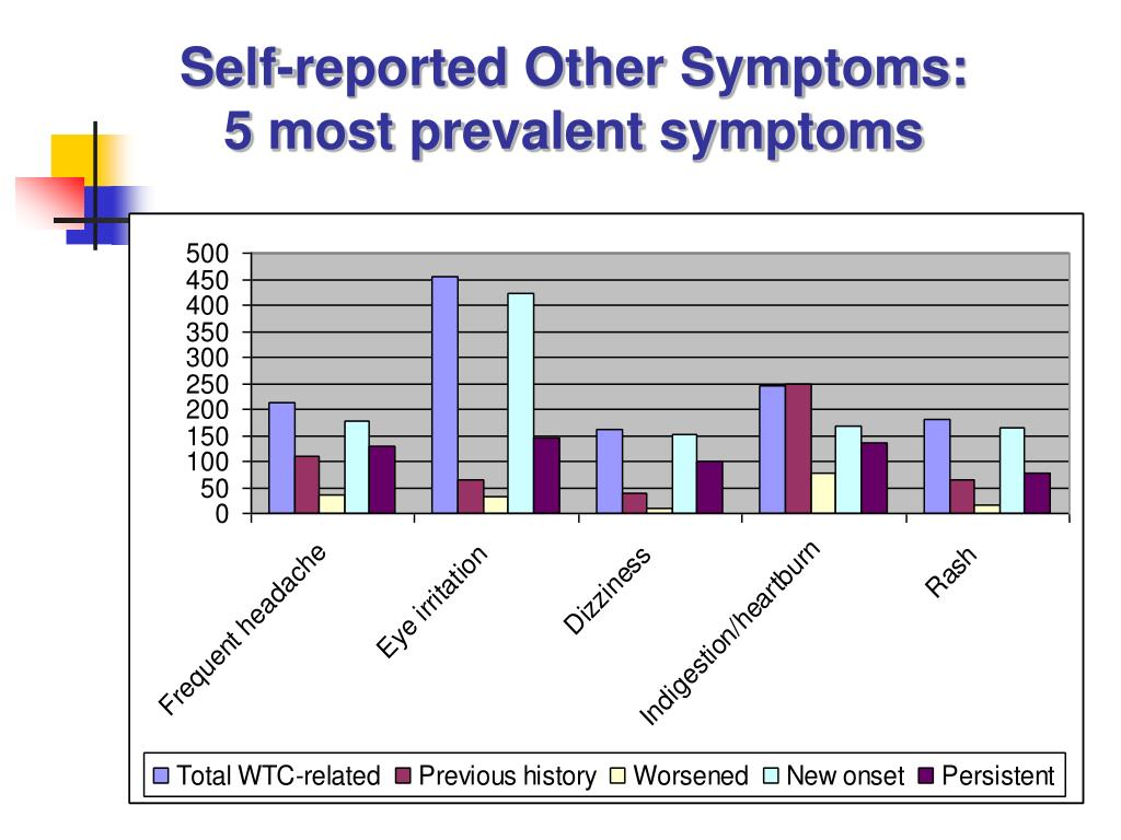 Self-reported Other Symptoms: