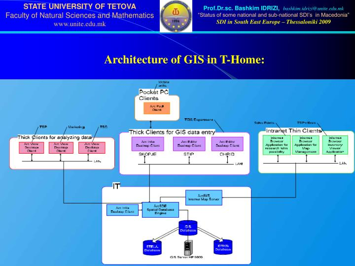 Architecture of GIS in T-Home: