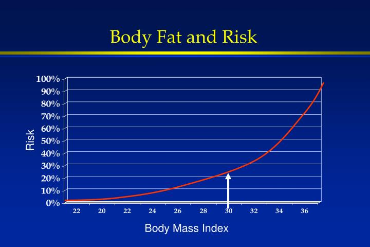 Body Fat and Risk