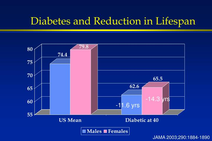 Diabetes and Reduction in Lifespan