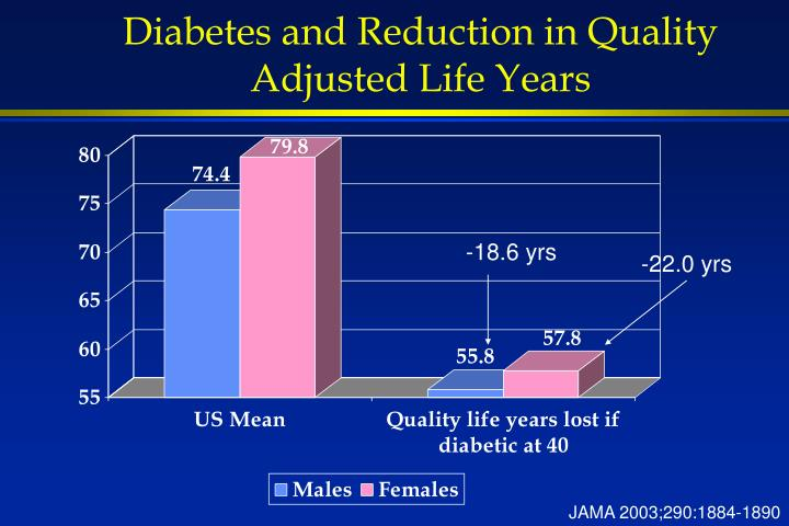 Diabetes and Reduction in Quality Adjusted Life Years