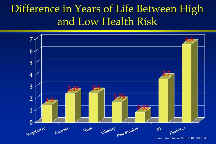 Difference in Years of Life Between High and Low Health Risk