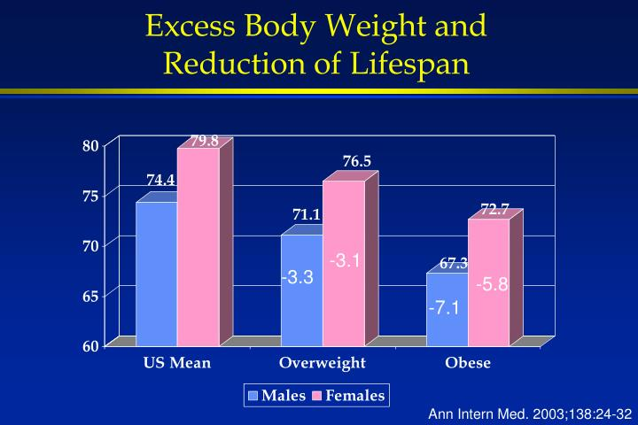 Excess Body Weight and Reduction of Lifespan