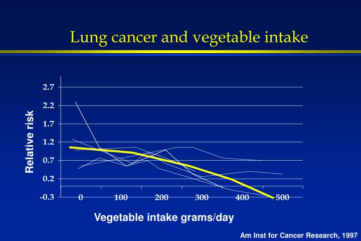 Lung cancer and vegetable intake
