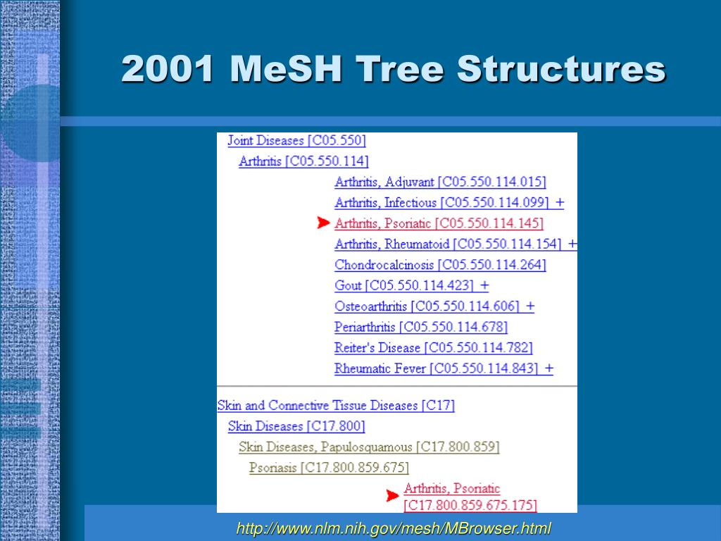 2001 MeSH Tree Structures