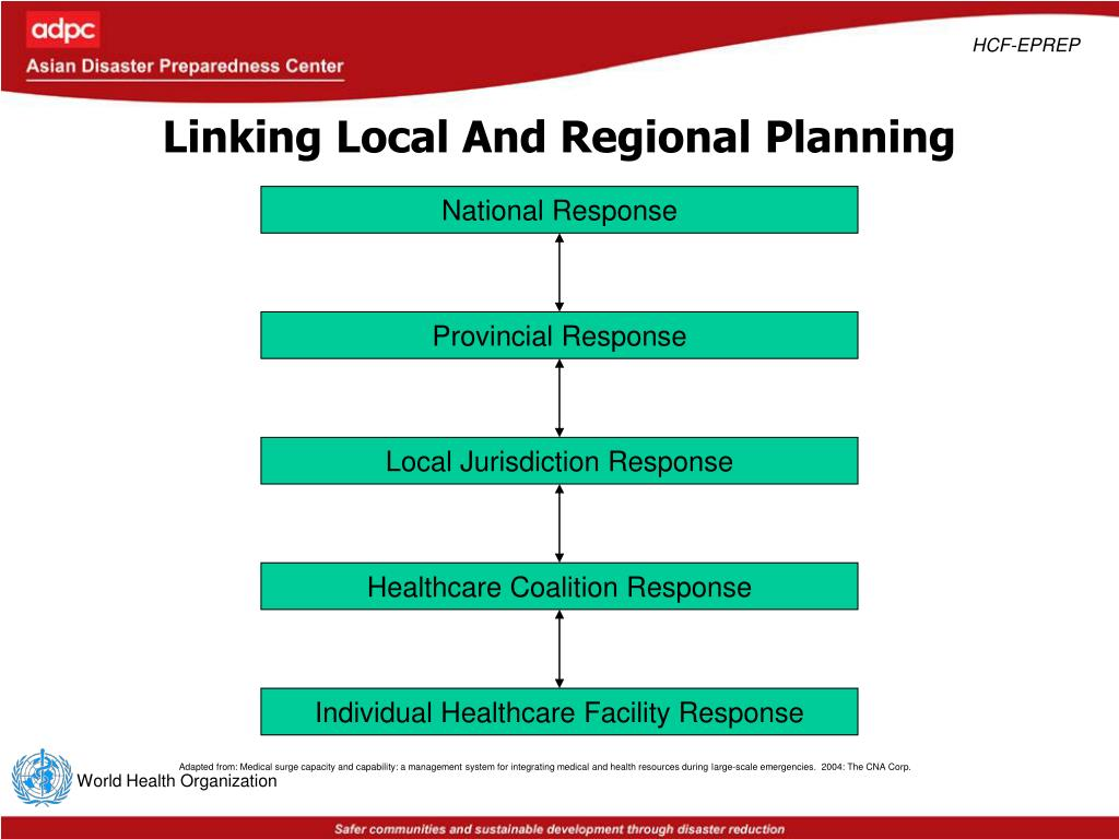 Linking Local And Regional Planning