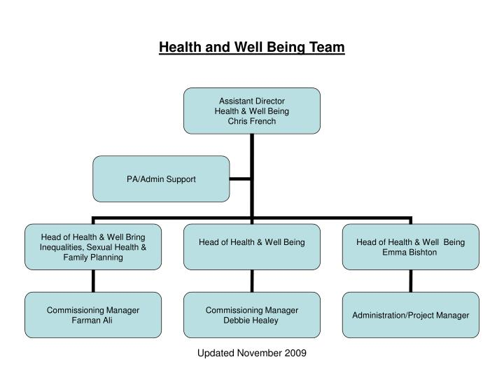 Health and Well Being Team