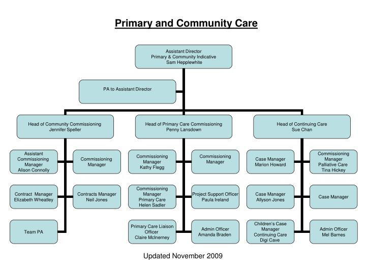 Primary and community care