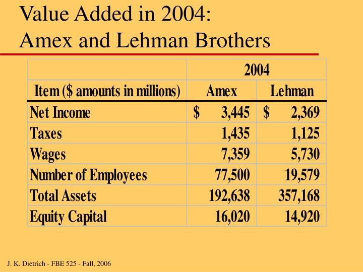 Value Added in 2004: