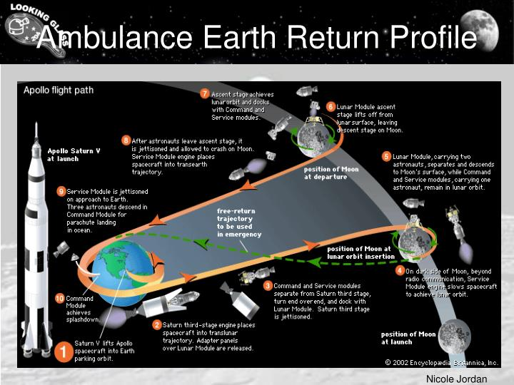 Ambulance Earth Return Profile