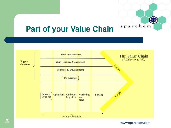Part of your Value Chain