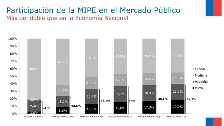 Participación de la MIPE en el Mercado Público