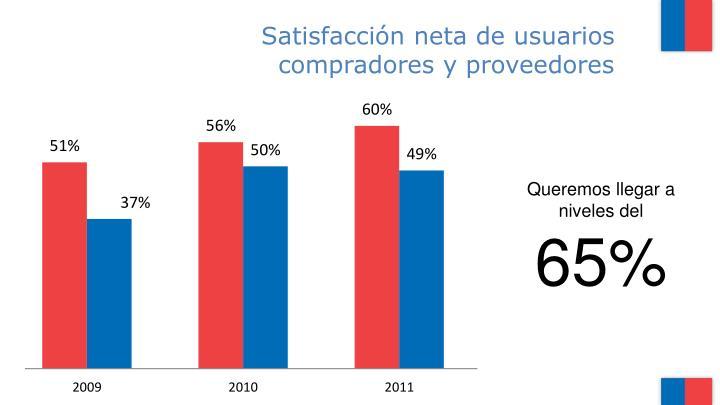 Satisfacción neta de usuarios