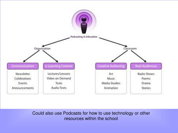 Could also use Podcasts for how to use technology or other resources within the school