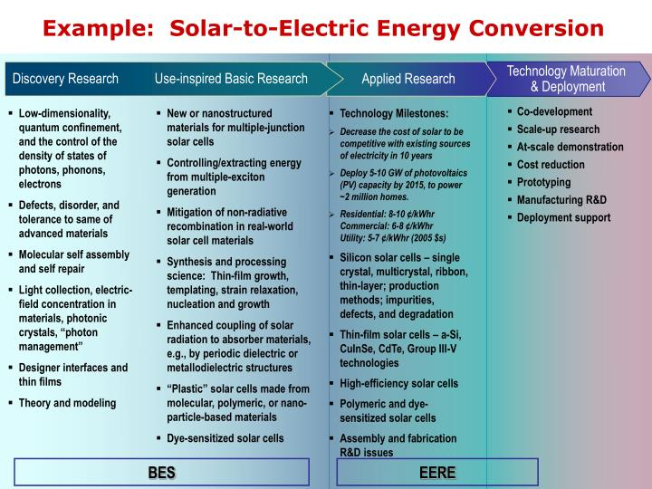 Example solar to electric energy conversion