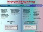 relationships between the science and the technology offices in doe