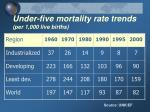 under five mortality rate trends per 1 000 live births