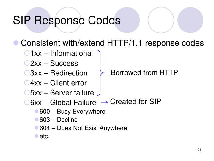 SIP Response Codes