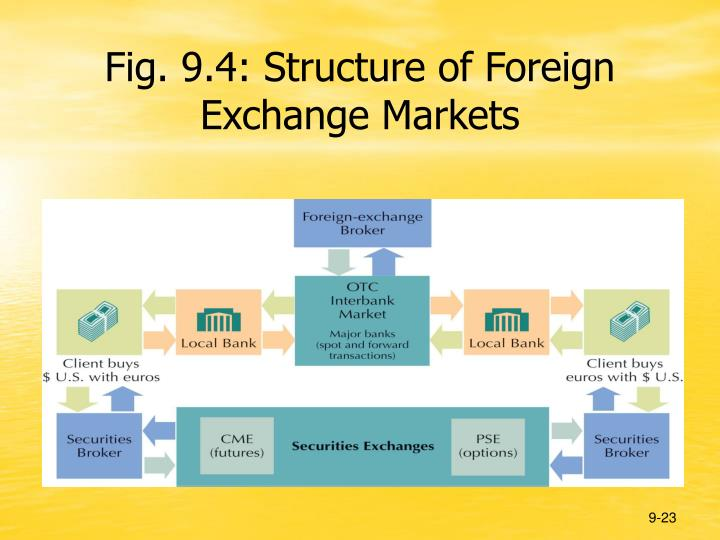 9 4 Structure Of Foreign Exchange Markets