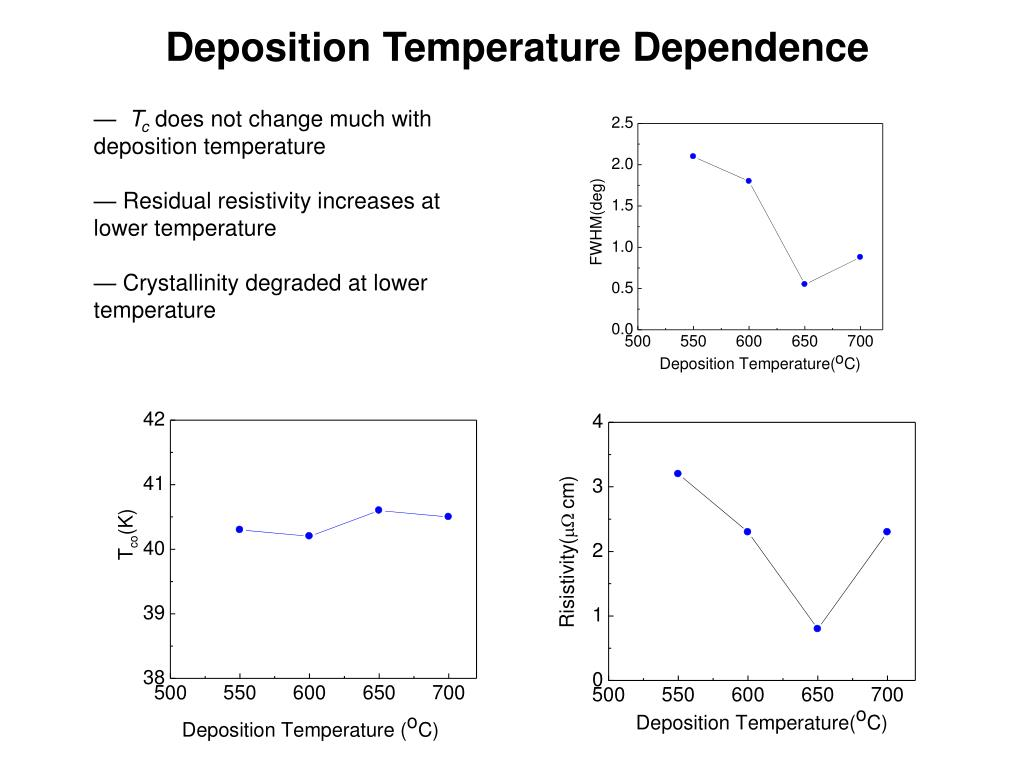 Deposition Temperature Dependence
