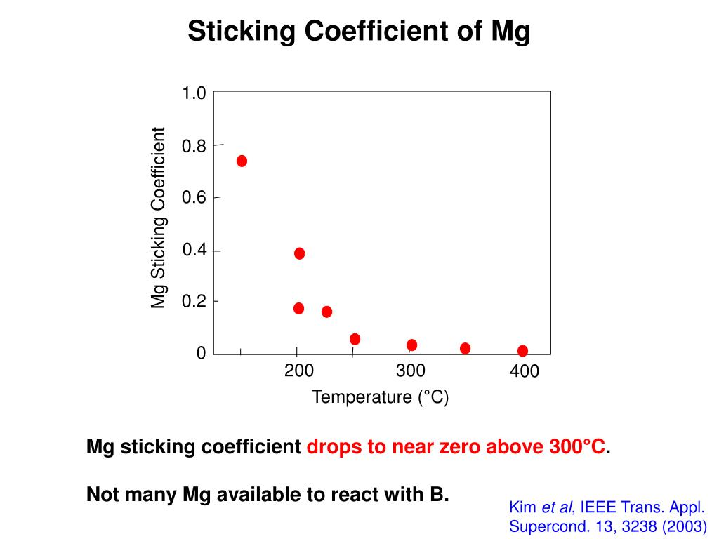 Sticking Coefficient of Mg