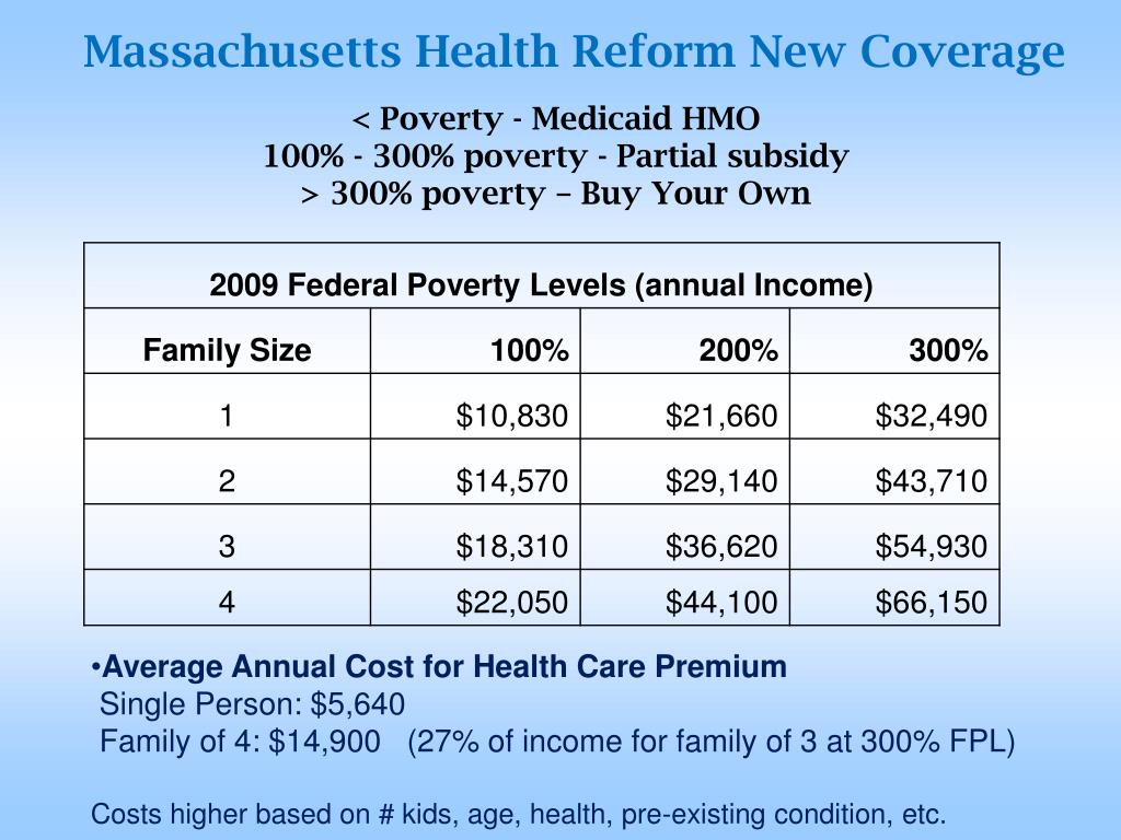 Massachusetts Health Reform New Coverage