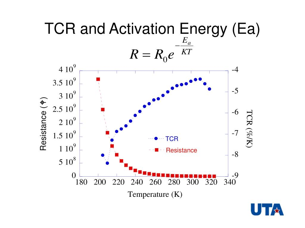 TCR and Activation Energy (Ea)