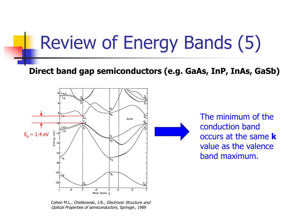 Review of Energy Bands (5)