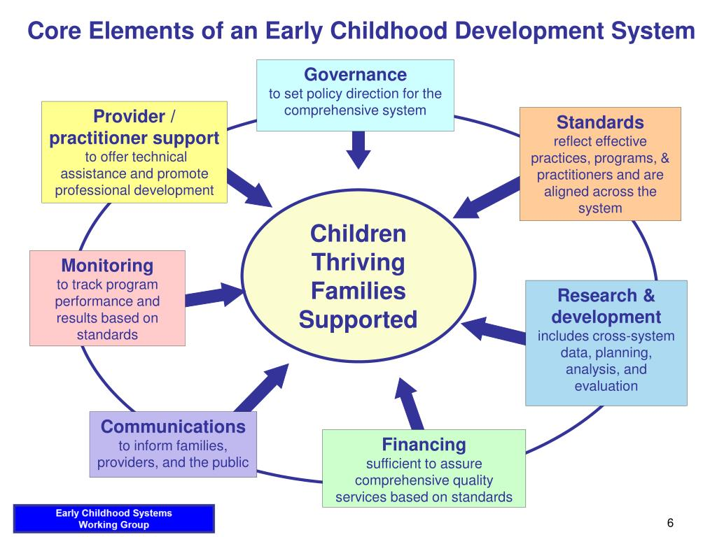 Core Elements of an Early Childhood Development System