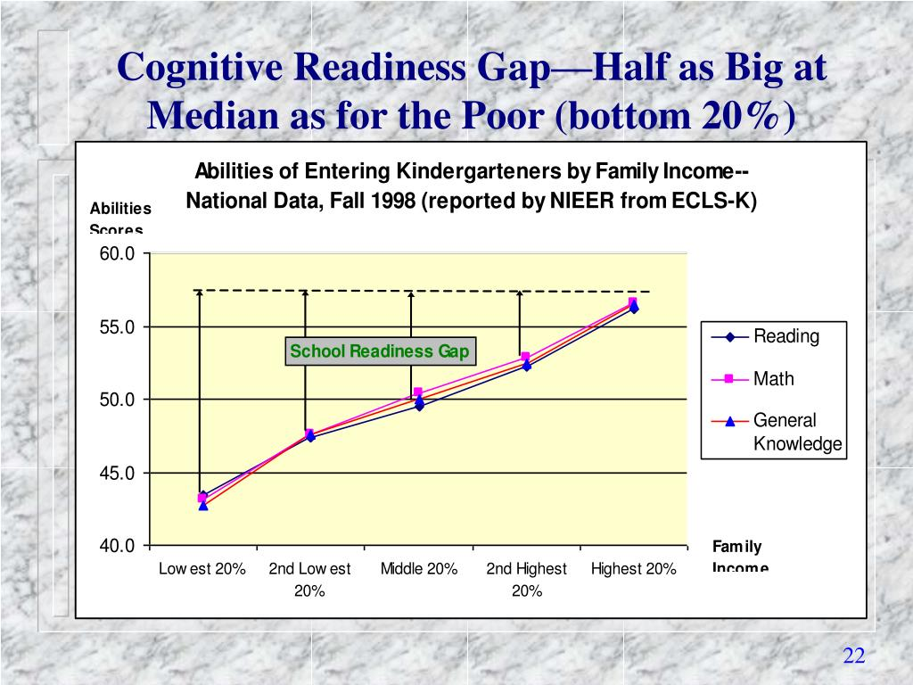 Cognitive Readiness Gap—Half as Big at Median as for the Poor (bottom 20%)