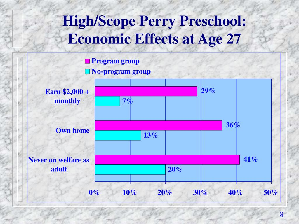 High/Scope Perry Preschool: Economic Effects at Age 27