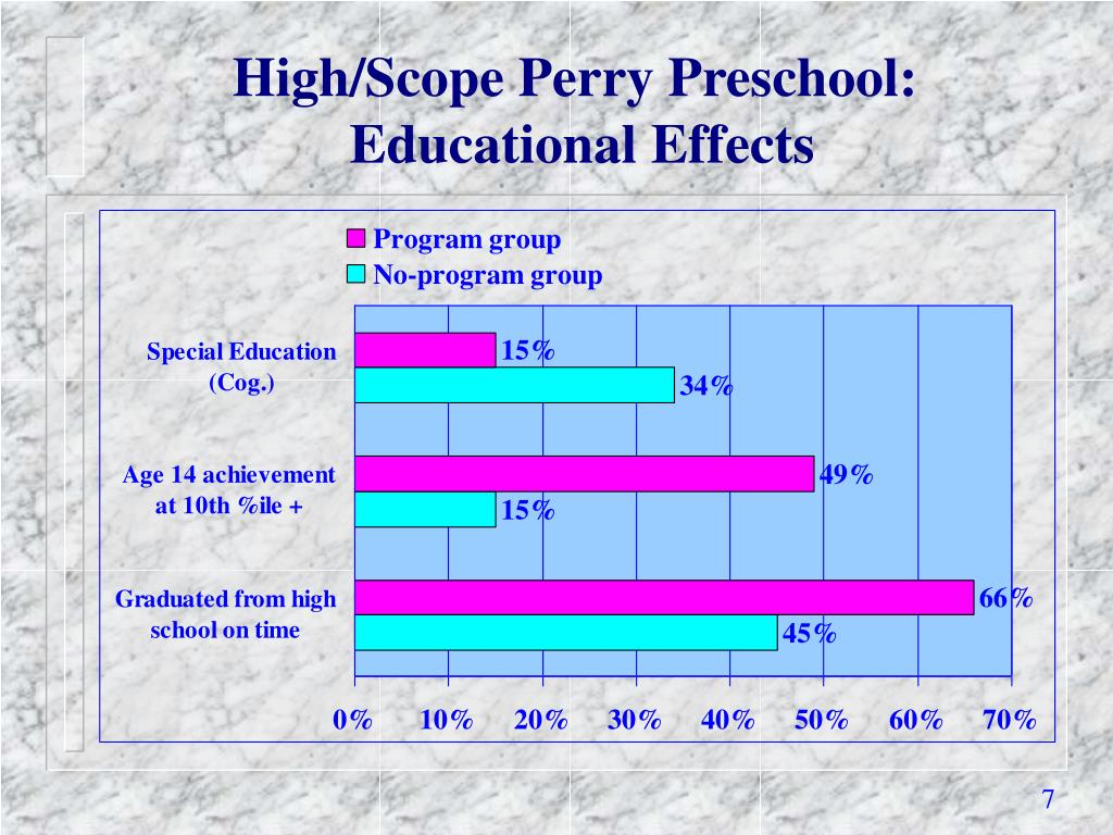 High/Scope Perry Preschool: