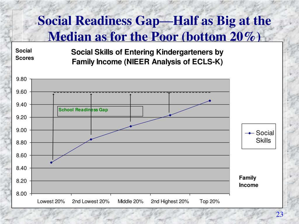 Social Readiness Gap—Half as Big at the Median as for the Poor (bottom 20%)