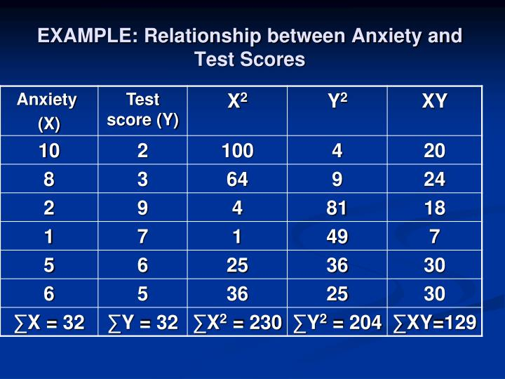 EXAMPLE: Relationship between Anxiety and Test Scores