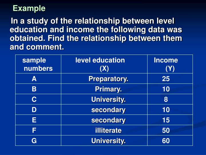 In a study of the relationship between level education and income the following data was obtained. Find the relationship between them and comment.