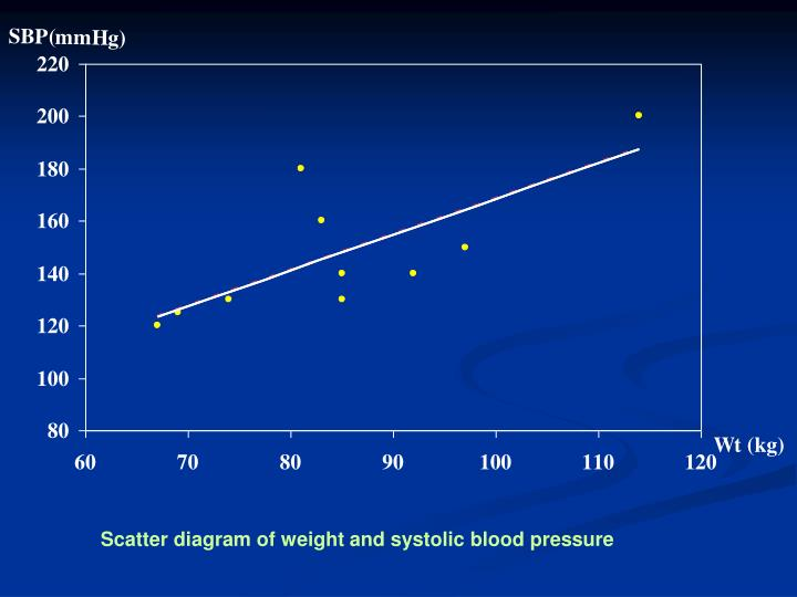 Scatter diagram of weight and systolic blood pressure