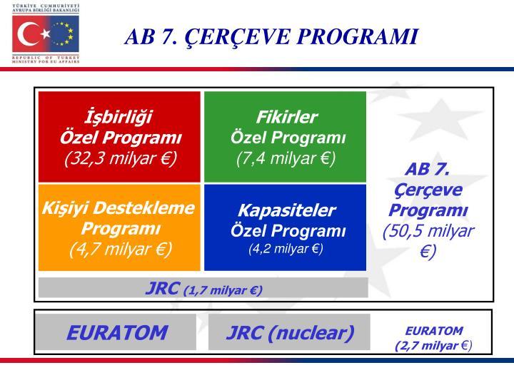 AB 7. Çerçeve Programı