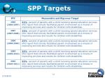 spp targets