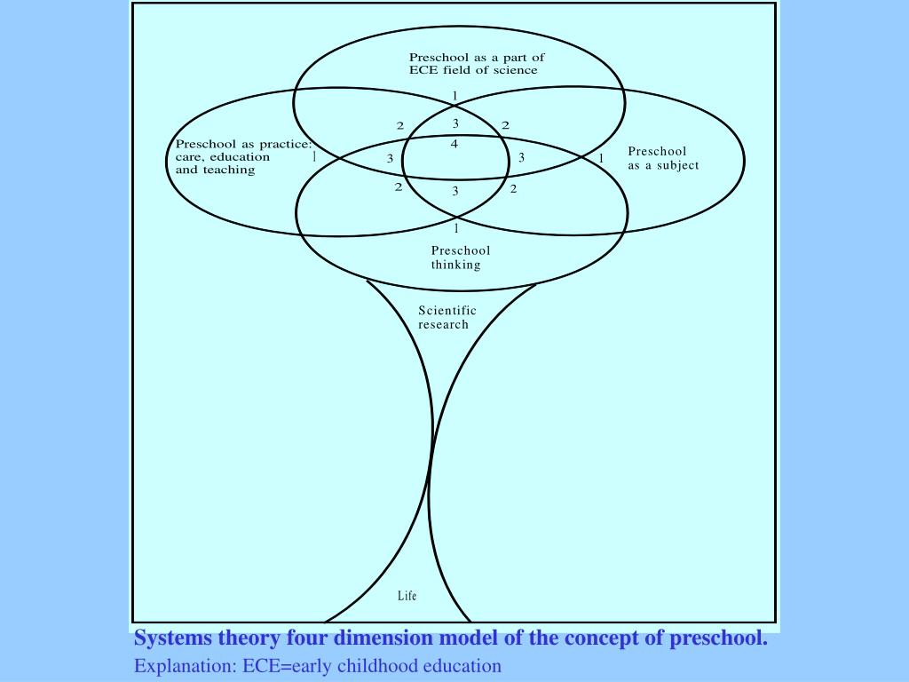 Systems theory four dimension model of the concept of preschool.