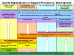 quality expenditures to support professional development