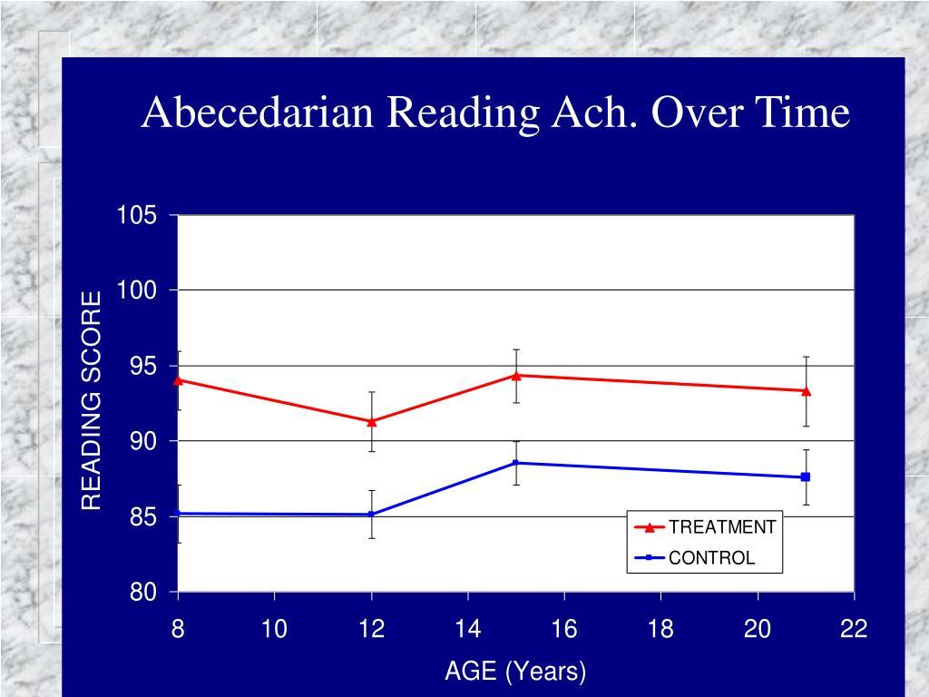 Abecedarian Reading Ach. Over Time