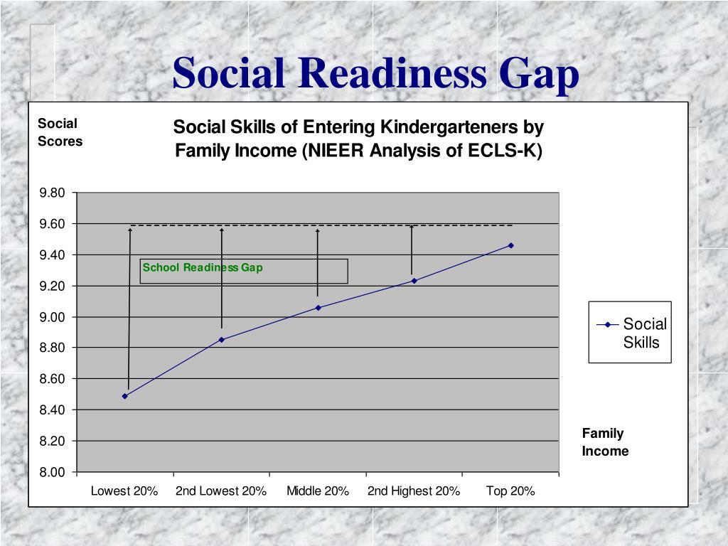 Social Readiness Gap