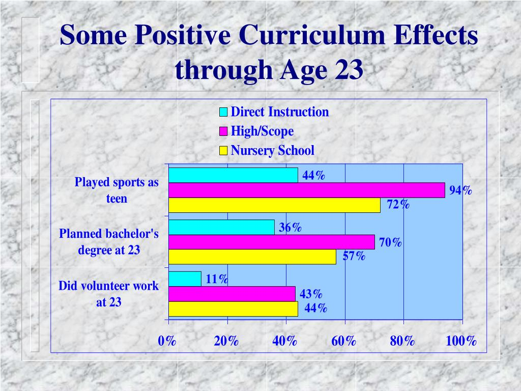 Some Positive Curriculum Effects