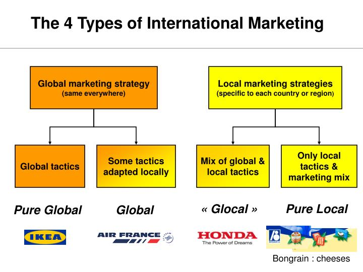 international marketing mix A critical challenge in estimating marketing-mix responsiveness from historical data is that the observed decisions were affected by private information possessed by managers about the heterogeneous effects of marketing-mix variables on sales.