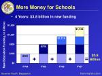 more money for schools