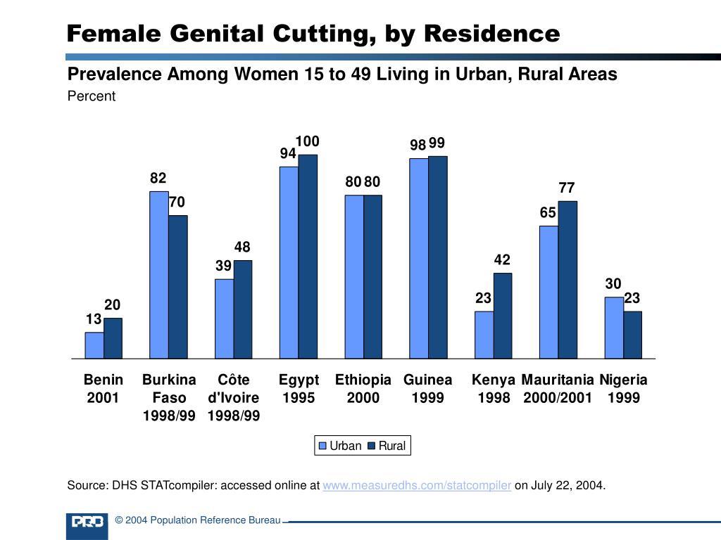 Female Genital Cutting, by Residence