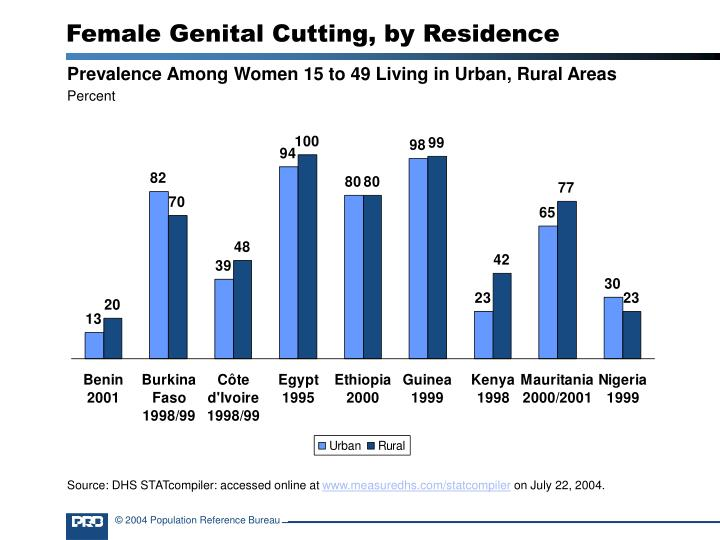 Female genital cutting by residence