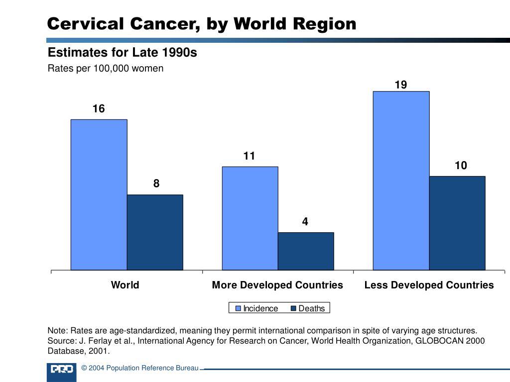 Cervical Cancer, by World Region