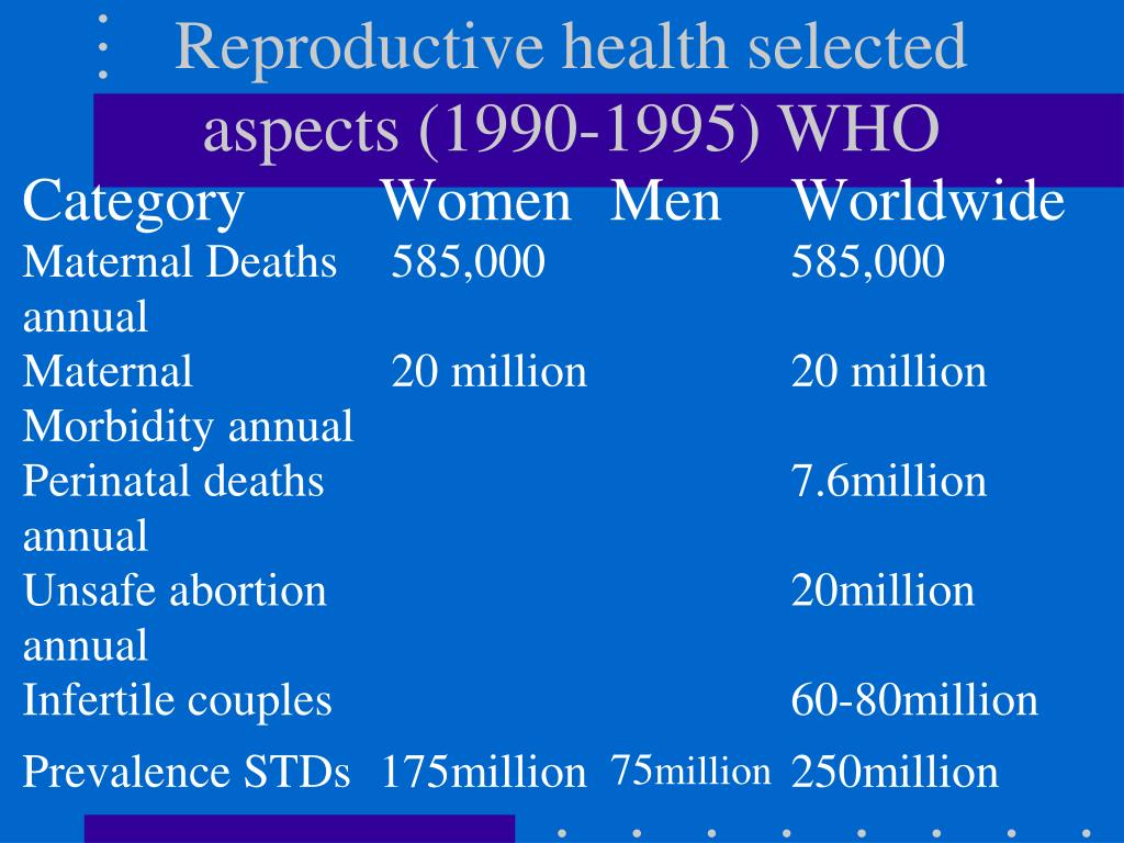 Reproductive health selected aspects (1990-1995) WHO